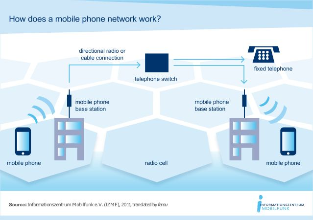 schematic illustration of the principle of a cellular phone network image:  informationszentrum mobilfunk e v