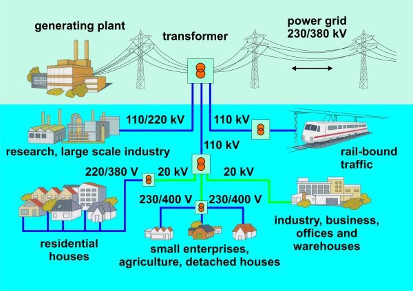 emf portal power generation and distribution