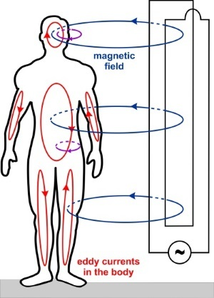 what causes a magnetic field