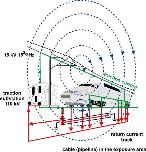 Emf Portal Traction Power System 16 7 Hz